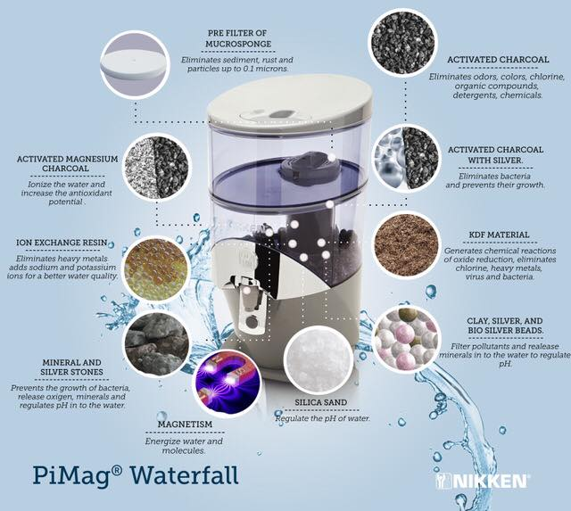 An infographic for the PiMag® Waterfall